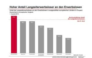Langzeiterwerbslosigkeit im europäischen Vergleich