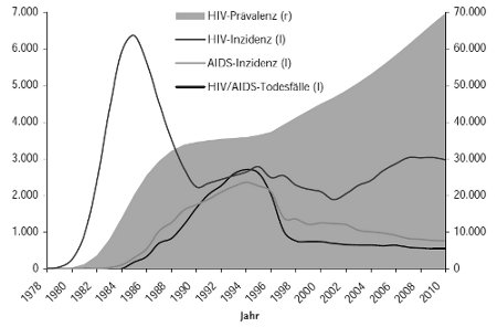 HIV Infektionen