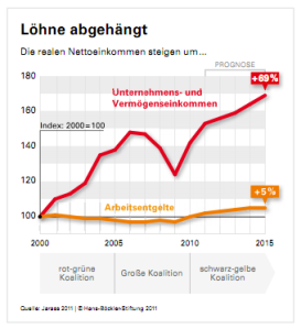 LohnPrognose bis 2015