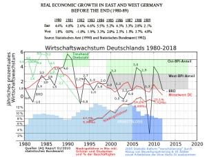 BPI der DDR und der BRD im Vergleich