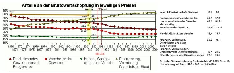 Bruttowertschöpfung 1970-2005, DDR und BRD