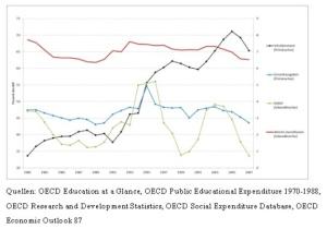 Sozialinvestitionen 1981-2007