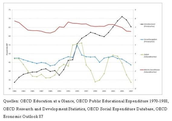 Sozialinvestitionen Deutschland1981-2007