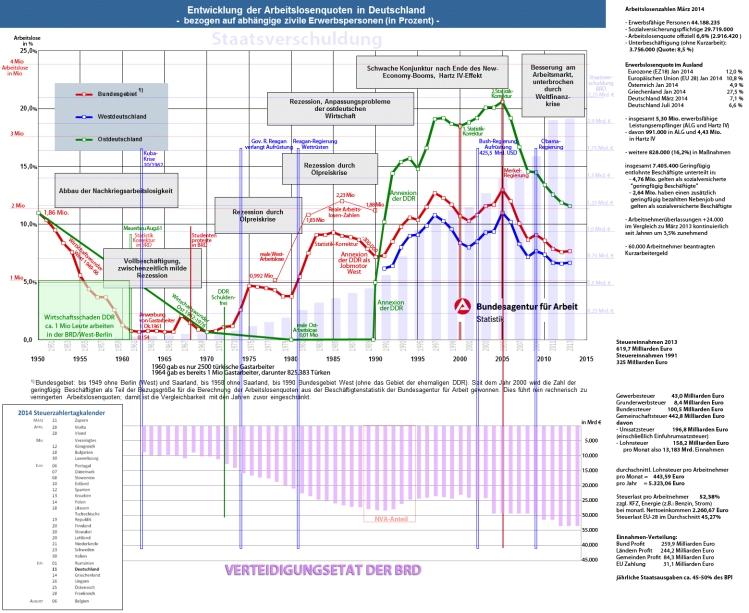 [Bild: arbeitslosenquoten1950-2012.jpg?w=750&h=614]