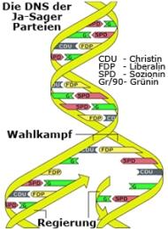 Deutschland-DNA