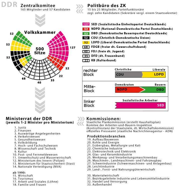 Parteiensystem der DDR