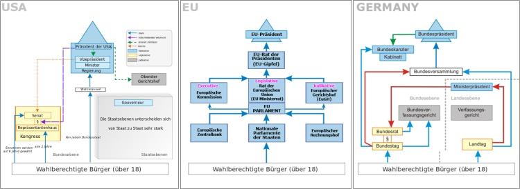 Vergleich USA, EU, Germany