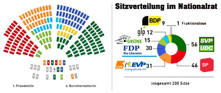 Machtverteilung in der Schweiz