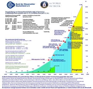 Statistik des Sozialabbau