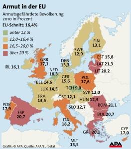 EU Armut