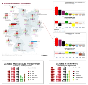 Mitgliederzahlen gegen Wahlergebnis - Simsalabim und Links ist raus