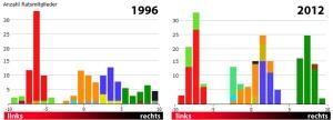 Verlagerung der Parteiblöcke in der Schweiz