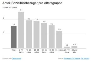Schweizer Armut 2012