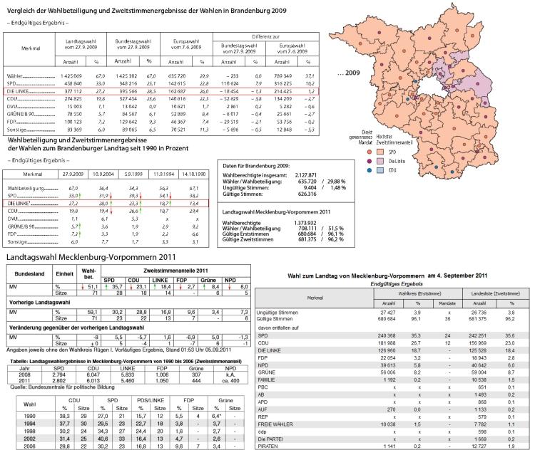 Details Vergleich der Wahlen