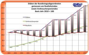 Entwicklung der Diäten im Bundestag