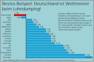 Deutschland - Weltmeister im Lohndumping