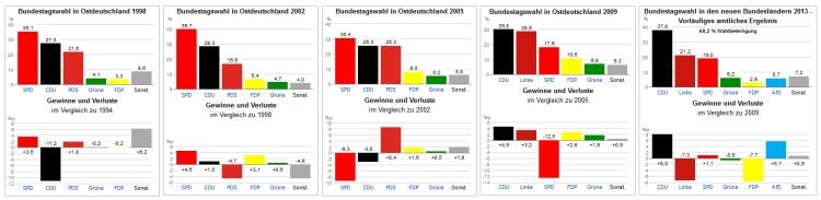 Vergleich Wahlen im Osten