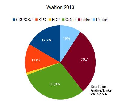 theoretischer Wahlausgang 2013