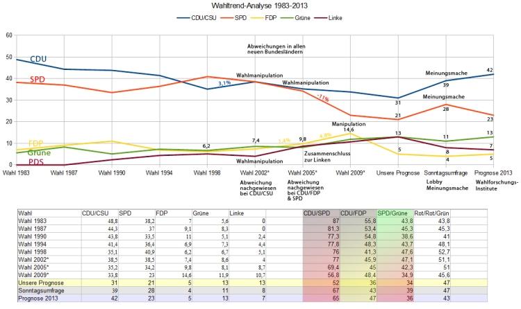 Wahltrend 1983-2013