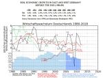 BPI der BRD und DDR 1980-1989