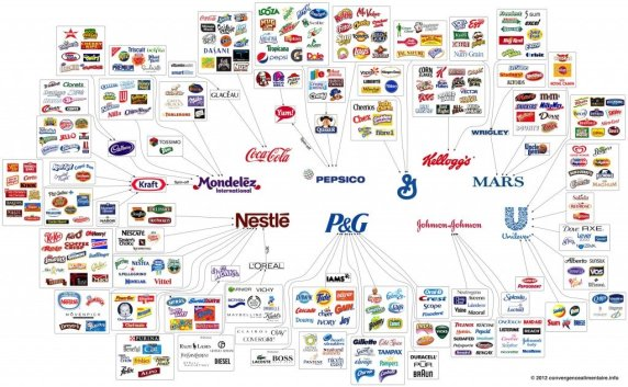 Top Konzerne Warenherstellung
