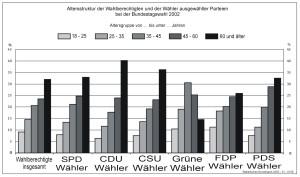 Wahlverhalten - Rentner wählen CDU