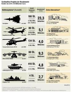 Bundeswehr Anschaffungen
