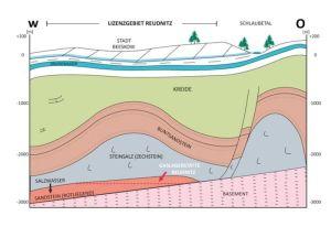 Erdgaslagerstätte im Bodenprofil von Beeskow