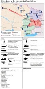 Kräfteverhältnis Aufständige - Ukraine