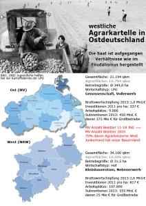Agrarkartelle in Ostdeutschland übernehmen LPG-Strukturen
